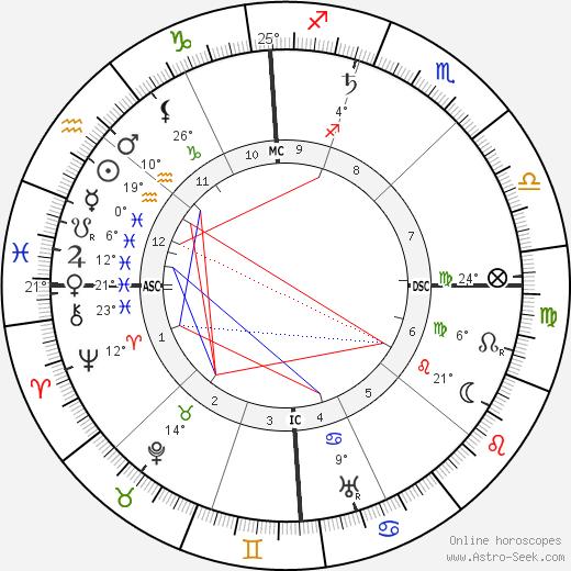 Evangeline Adams birth chart, biography, wikipedia 2018, 2019