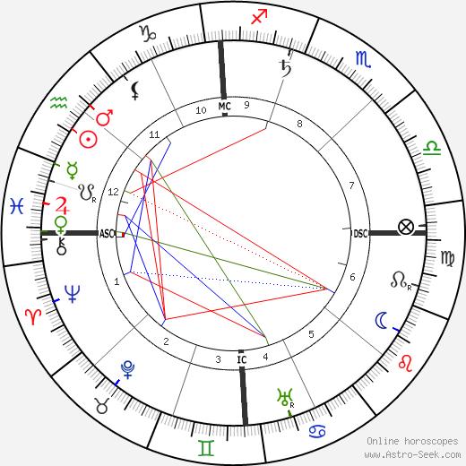 Evangeline Adams astro natal birth chart, Evangeline Adams horoscope, astrology