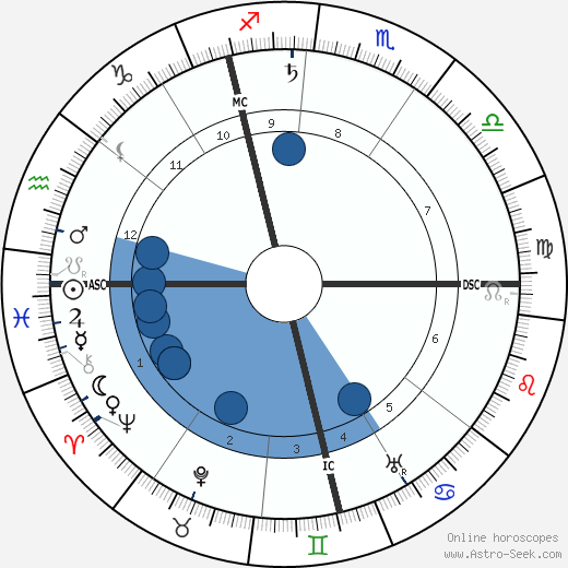 Leonard Borwick wikipedia, horoscope, astrology, instagram
