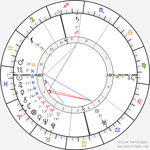 Leonard Borwick birth chart, biography, wikipedia 2019, 2020