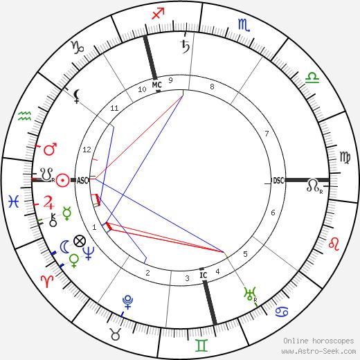 Leonard Borwick astro natal birth chart, Leonard Borwick horoscope, astrology