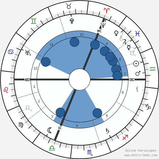 Willem van Konijnenburg wikipedia, horoscope, astrology, instagram