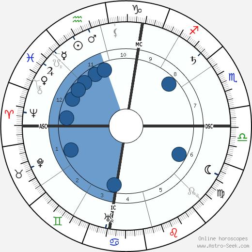 William Allen White wikipedia, horoscope, astrology, instagram