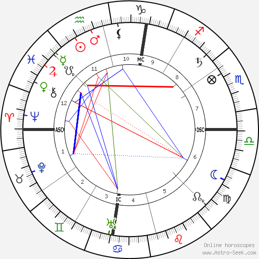 William Allen White день рождения гороскоп, William Allen White Натальная карта онлайн