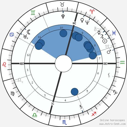 Alain wikipedia, horoscope, astrology, instagram