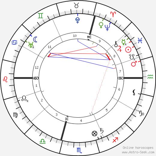 Alain tema natale, oroscopo, Alain oroscopi gratuiti, astrologia