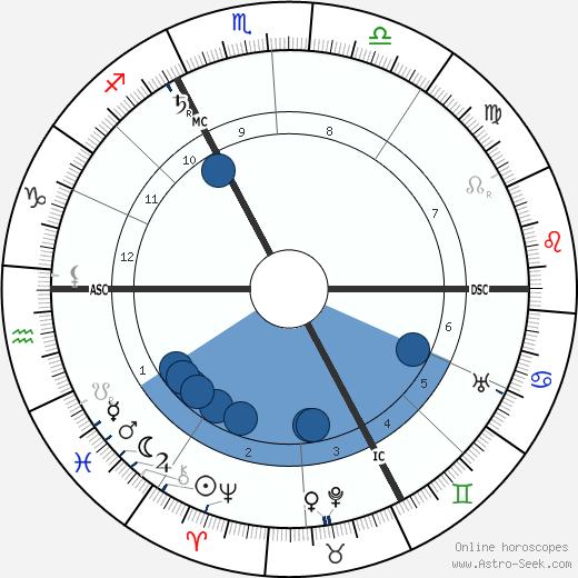 Dietrich Eckart wikipedia, horoscope, astrology, instagram