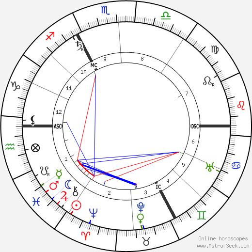 Dietrich Eckart astro natal birth chart, Dietrich Eckart horoscope, astrology