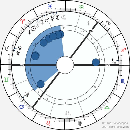 Hamish MacCunn wikipedia, horoscope, astrology, instagram
