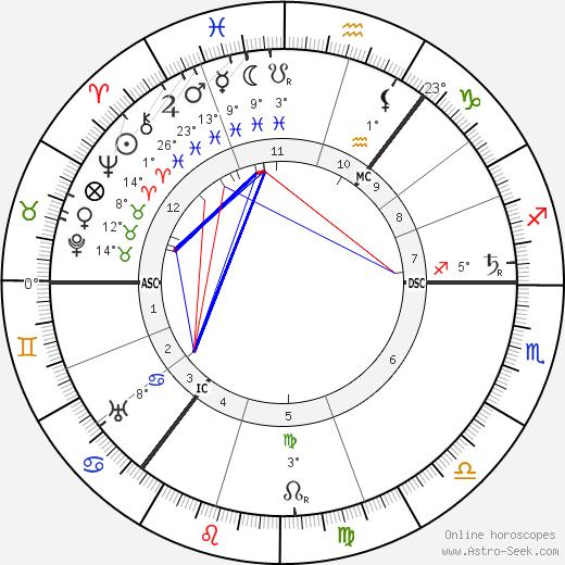 Hamish MacCunn birth chart, biography, wikipedia 2019, 2020