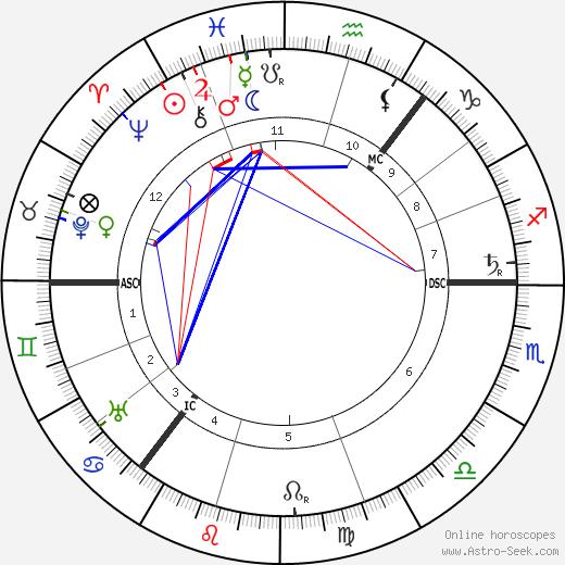 Hamish MacCunn birth chart, Hamish MacCunn astro natal horoscope, astrology