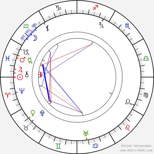 Jan Kříženecký astro natal birth chart, Jan Kříženecký horoscope, astrology