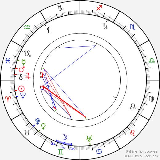 Joseph Cawthorn день рождения гороскоп, Joseph Cawthorn Натальная карта онлайн