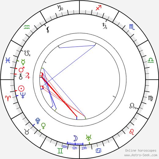 Koloman Moser tema natale, oroscopo, Koloman Moser oroscopi gratuiti, astrologia