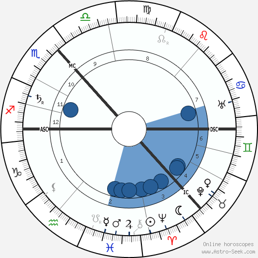 Maxim Gorky wikipedia, horoscope, astrology, instagram