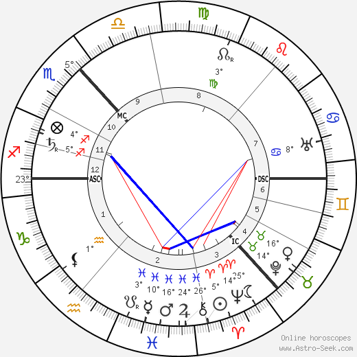 Maxim Gorky birth chart, biography, wikipedia 2018, 2019