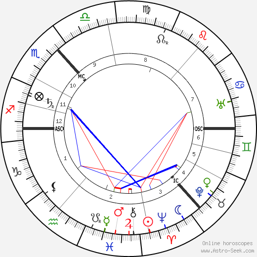 Maxim Gorky astro natal birth chart, Maxim Gorky horoscope, astrology