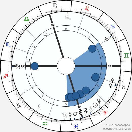 Robert A. Millikan wikipedia, horoscope, astrology, instagram