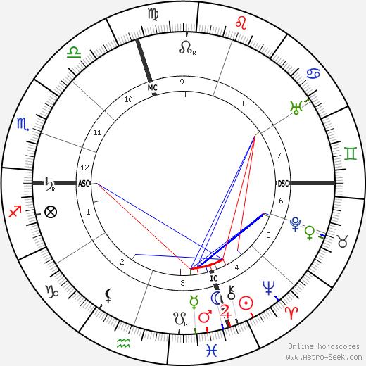 Robert A. Millikan tema natale, oroscopo, Robert A. Millikan oroscopi gratuiti, astrologia