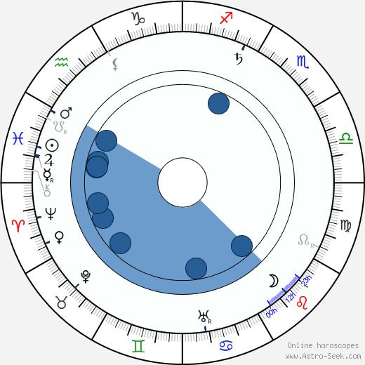 Vladimír Merhaut wikipedia, horoscope, astrology, instagram