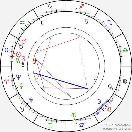 Vladimír Merhaut день рождения гороскоп, Vladimír Merhaut Натальная карта онлайн