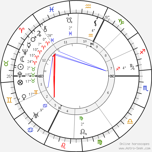 Archduchess Marie Valerie of Austria birth chart, biography, wikipedia 2019, 2020