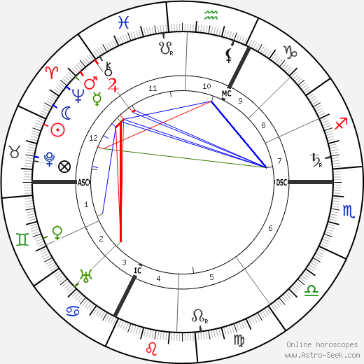 Archduchess Marie Valerie of Austria astro natal birth chart, Archduchess Marie Valerie of Austria horoscope, astrology
