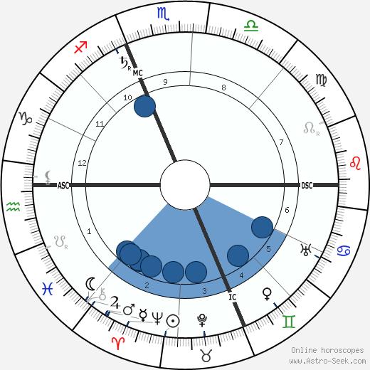 Charles Maurras wikipedia, horoscope, astrology, instagram