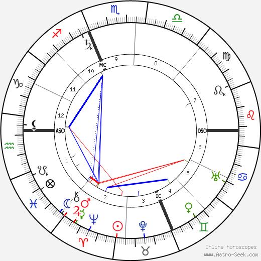 Шарль Моррас Charles Maurras день рождения гороскоп, Charles Maurras Натальная карта онлайн