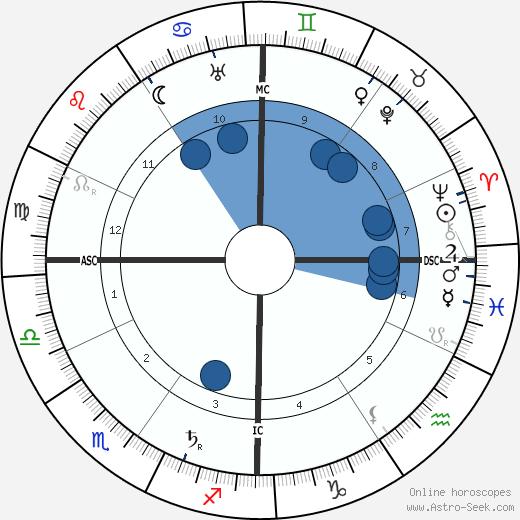 Edmond Rostand wikipedia, horoscope, astrology, instagram