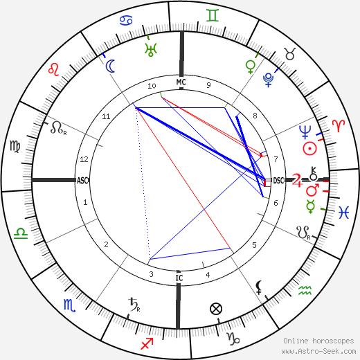 Эдмон Ростан Edmond Rostand день рождения гороскоп, Edmond Rostand Натальная карта онлайн