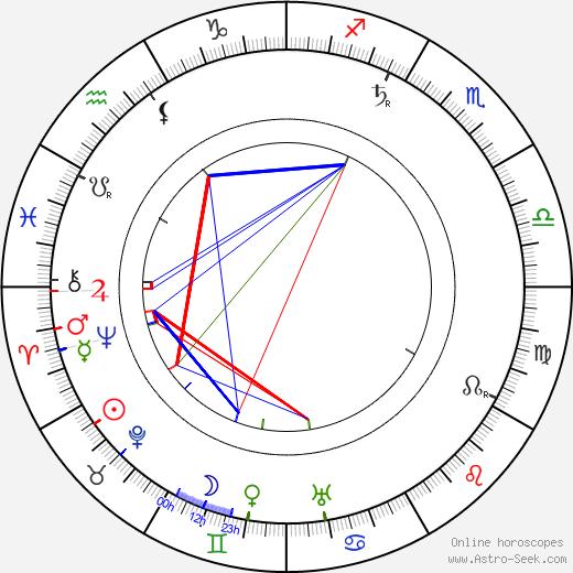 Ernst Linder tema natale, oroscopo, Ernst Linder oroscopi gratuiti, astrologia