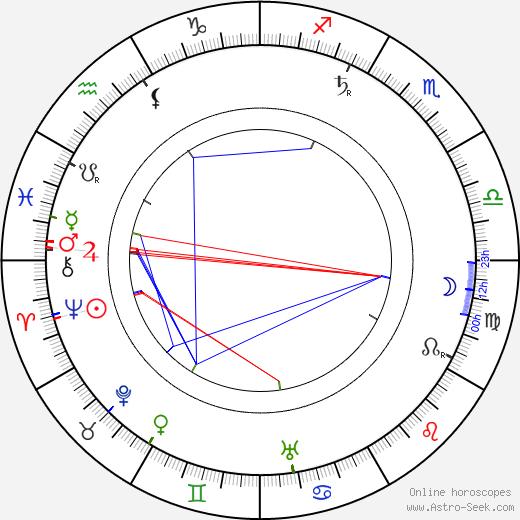 Maurits Binger birth chart, Maurits Binger astro natal horoscope, astrology