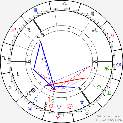 Max Von Schillings astro natal birth chart, Max Von Schillings horoscope, astrology