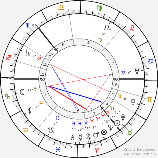 Peter Behrens birth chart, biography, wikipedia 2018, 2019