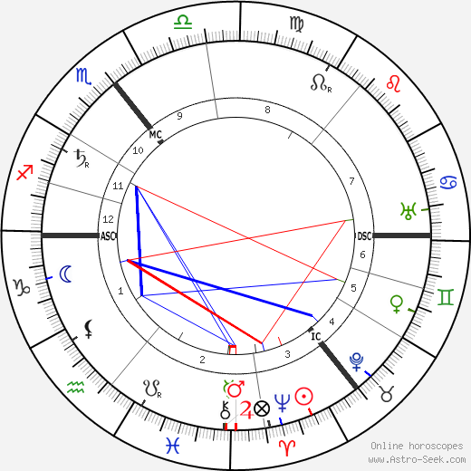 Peter Behrens astro natal birth chart, Peter Behrens horoscope, astrology