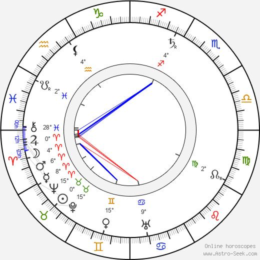 Sheldon Lewis birth chart, biography, wikipedia 2020, 2021