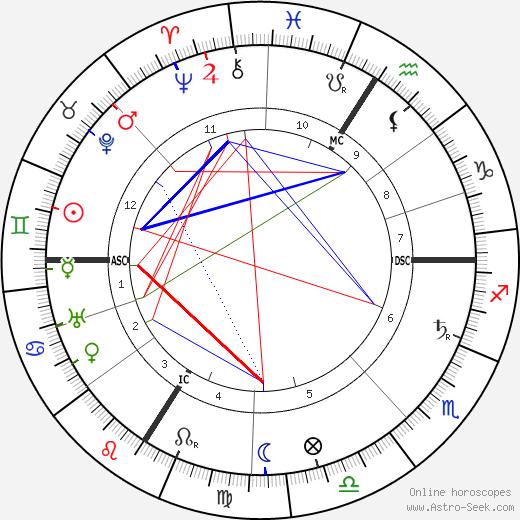 Camille du Gast tema natale, oroscopo, Camille du Gast oroscopi gratuiti, astrologia