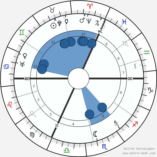 Gaston Leroux wikipedia, horoscope, astrology, instagram
