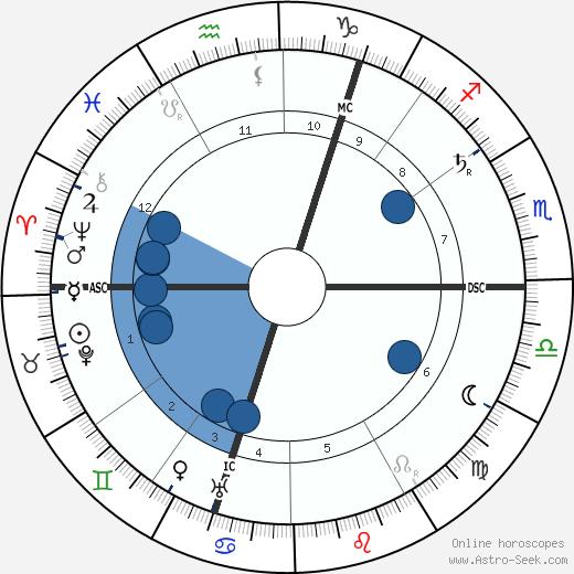 Hester Dowdan wikipedia, horoscope, astrology, instagram