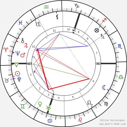 Hester Dowdan день рождения гороскоп, Hester Dowdan Натальная карта онлайн