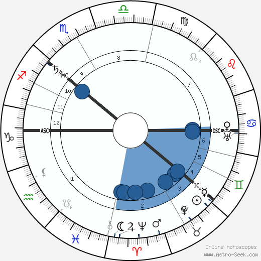 Tsar Nicholas II wikipedia, horoscope, astrology, instagram