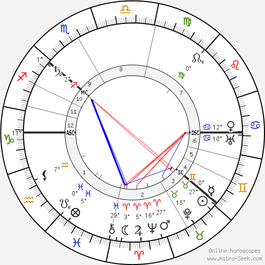 Tsar Nicholas II birth chart, biography, wikipedia 2017, 2018
