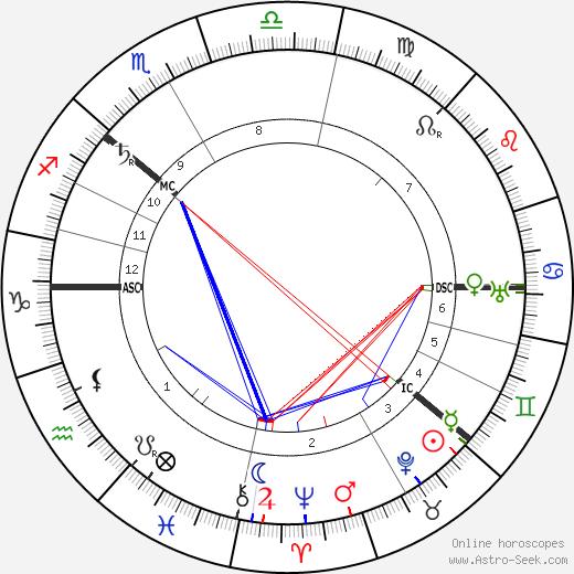 Tsar Nicholas II tema natale, oroscopo, Tsar Nicholas II oroscopi gratuiti, astrologia
