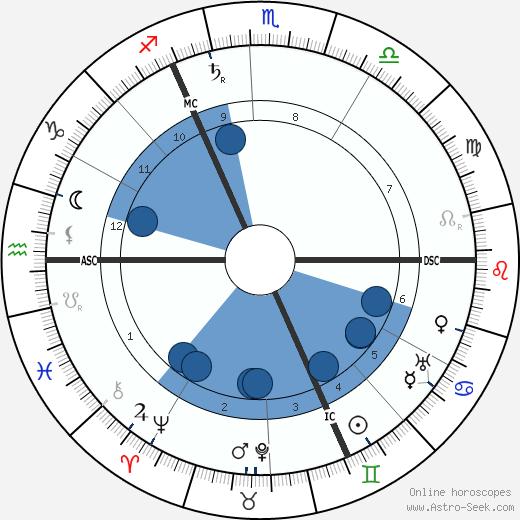 Adele Gerhard wikipedia, horoscope, astrology, instagram
