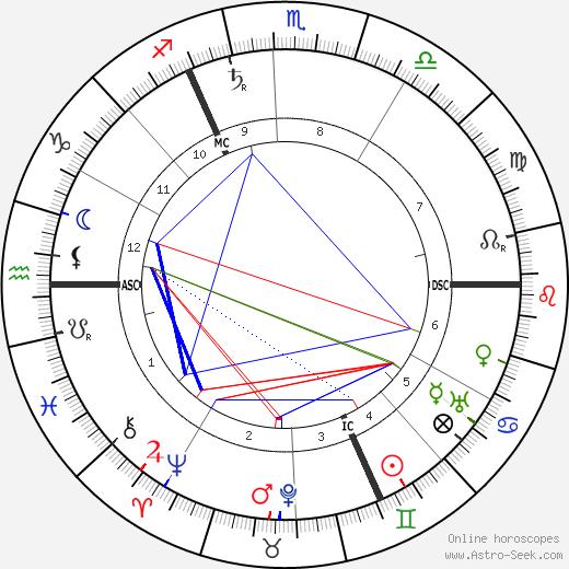 Adele Gerhard tema natale, oroscopo, Adele Gerhard oroscopi gratuiti, astrologia
