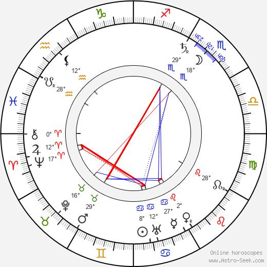 Alois Musil birth chart, biography, wikipedia 2019, 2020