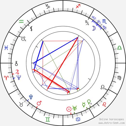 Alois Musil astro natal birth chart, Alois Musil horoscope, astrology