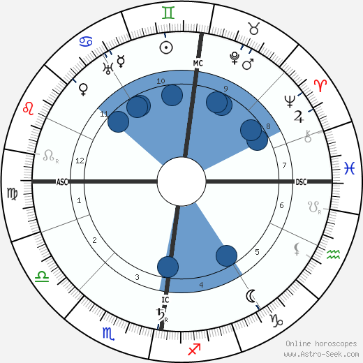 Charles Mackintosh wikipedia, horoscope, astrology, instagram