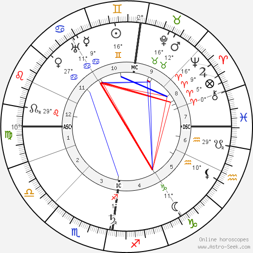 Charles Mackintosh birth chart, biography, wikipedia 2020, 2021